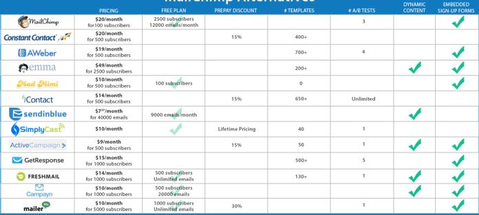 tabla para alternativas al mailchimp